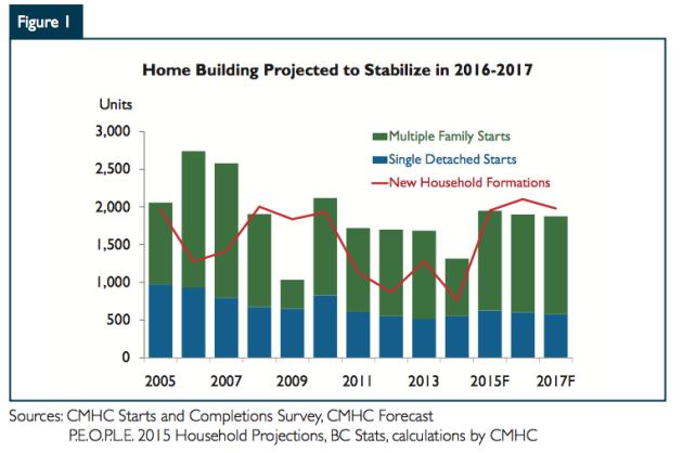 Housing Starts 2015