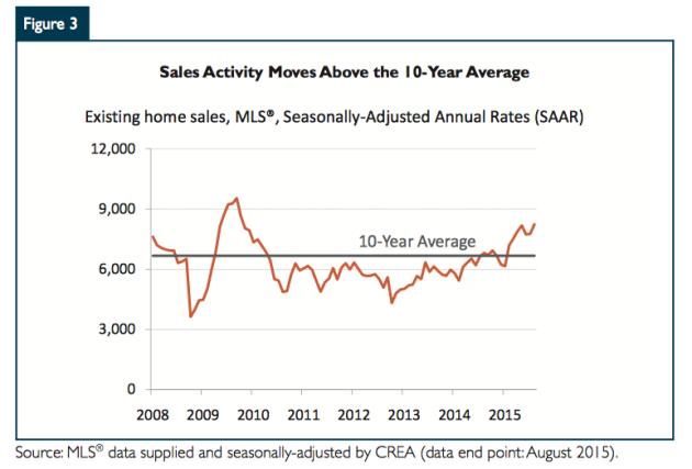 Sales Activity - Victoria 2015
